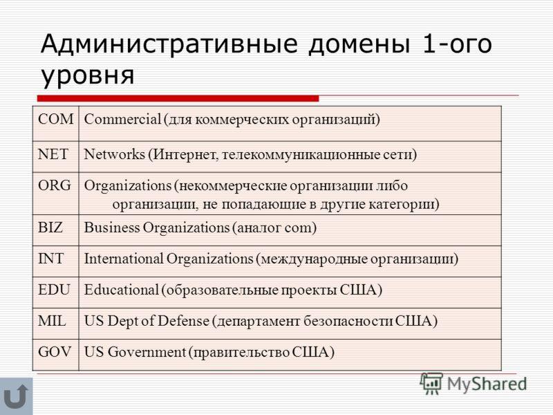 Административные домены 1-ого уровня COMCommercial (для коммерческих организаций) NETNetworks (Интернет, телекоммуникационные сети) ORGOrganizations (некоммерческие организации либо организации, не попадающие в другие категории) BIZBusiness Organizat