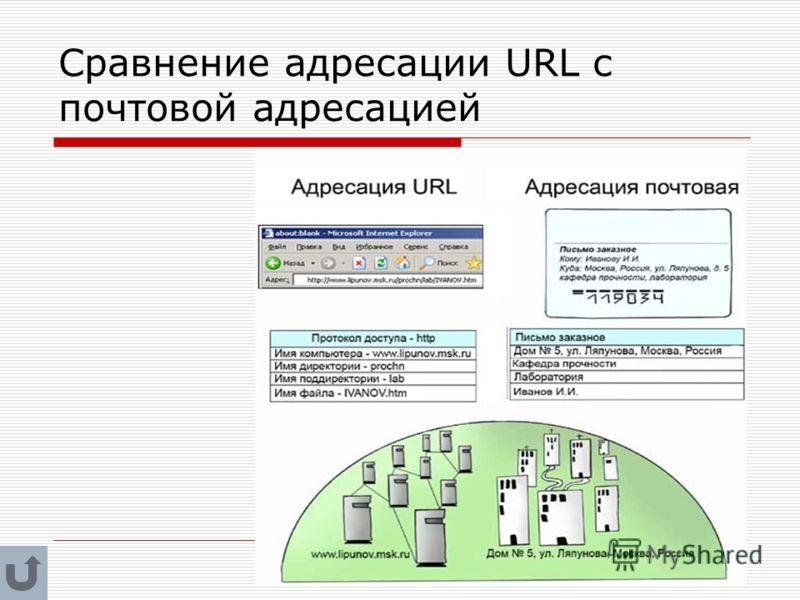 Сравнение адресации URL с почтовой адресацией