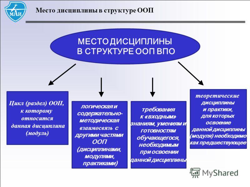 Место дисциплины в структуре ООП МЕСТО ДИСЦИПЛИНЫ В СТРУКТУРЕ ООП ВПО Цикл (раздел) ООП, к которому относится данная дисциплина (модуль) логическая и содержательно- методическая взаимосвязь с другими частями ООП (дисциплинами, модулями, практиками) т