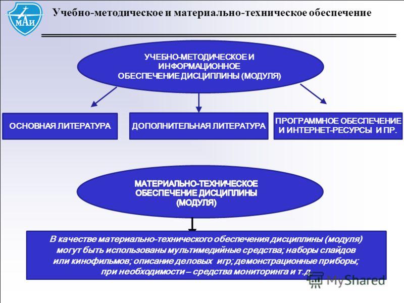 Учебно-методическое и материально-техническое обеспечение ОСНОВНАЯ ЛИТЕРАТУРА УЧЕБНО-МЕТОДИЧЕСКОЕ И ИНФОРМАЦИОННОЕ ОБЕСПЕЧЕНИЕ ДИСЦИПЛИНЫ (МОДУЛЯ) ПРОГРАММНОЕ ОБЕСПЕЧЕНИЕ И ИНТЕРНЕТ-РЕСУРСЫ И ПР. ДОПОЛНИТЕЛЬНАЯ ЛИТЕРАТУРА В качестве материально-техни