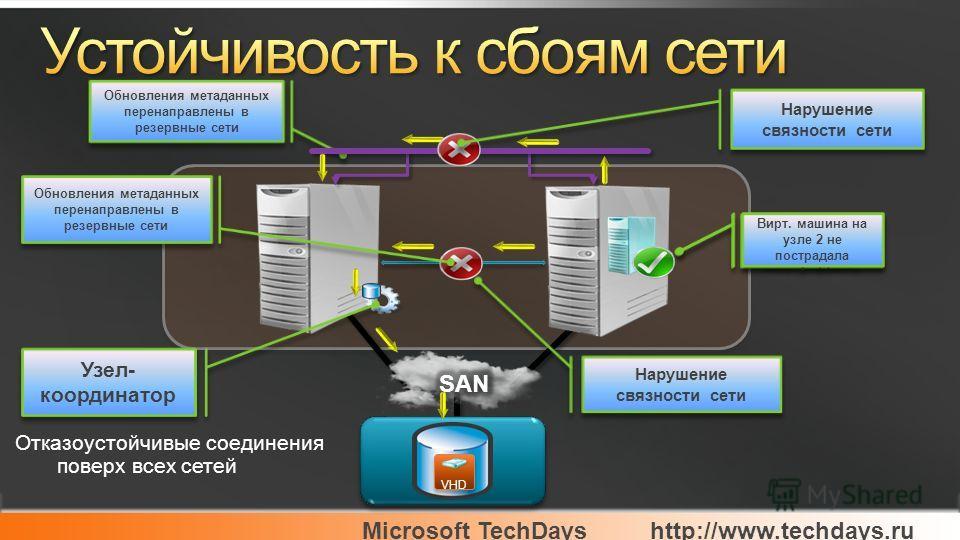 Microsoft TechDayshttp://www.techdays.ru Нарушение связности сети VHD Обновления метаданных перенаправлены в резервные сети Вирт. машина на узле 2 не пострадала Отказоустойчивые соединения поверх всех сетей Нарушение связности сети Обновления метадан