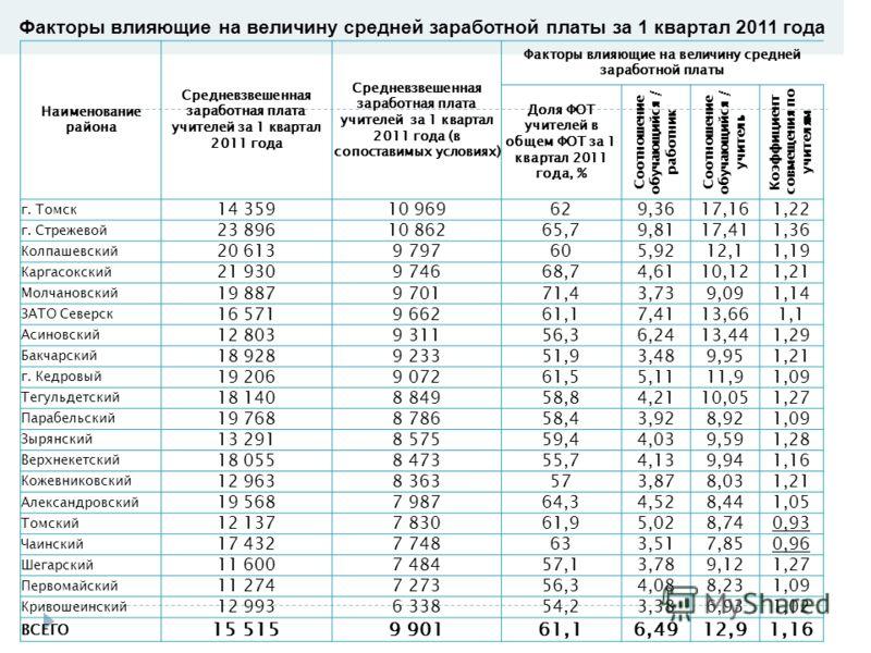 Факторы влияющие на величину средней заработной платы за 1 квартал 2011 года Наименование района Средневзвешенная заработная плата учителей за 1 квартал 2011 года Средневзвешенная заработная плата учителей за 1 квартал 2011 года (в сопоставимых услов