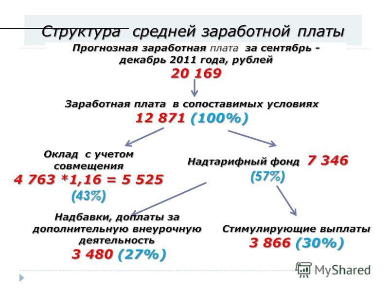 October 9, 201238 Структура средней заработной платы