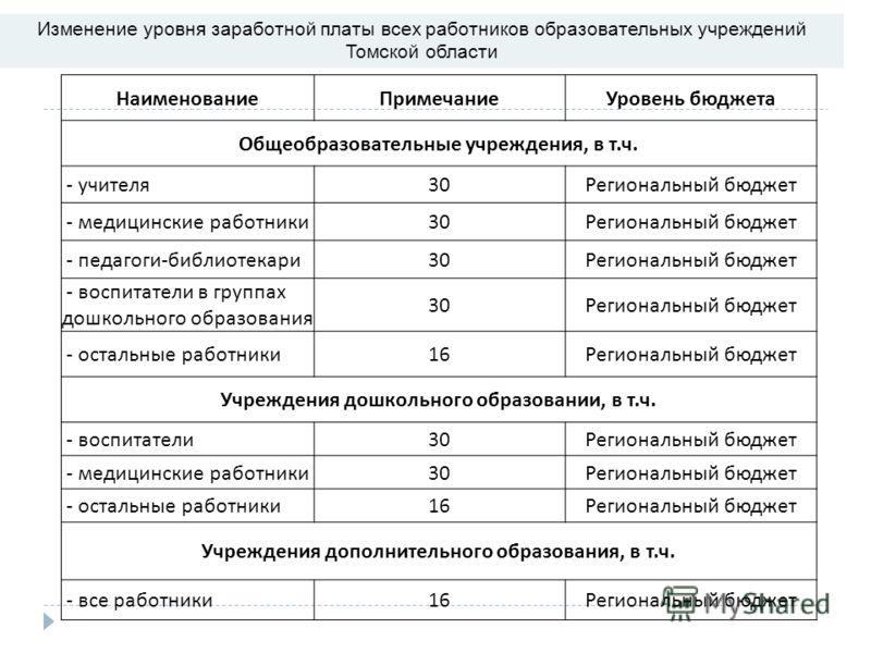 41 Изменение уровня заработной платы всех работников образовательных учреждений Томской области НаименованиеПримечаниеУровень бюджета Общеобразовательные учреждения, в т.ч. - учителя30Региональный бюджет - медицинские работники30Региональный бюджет -