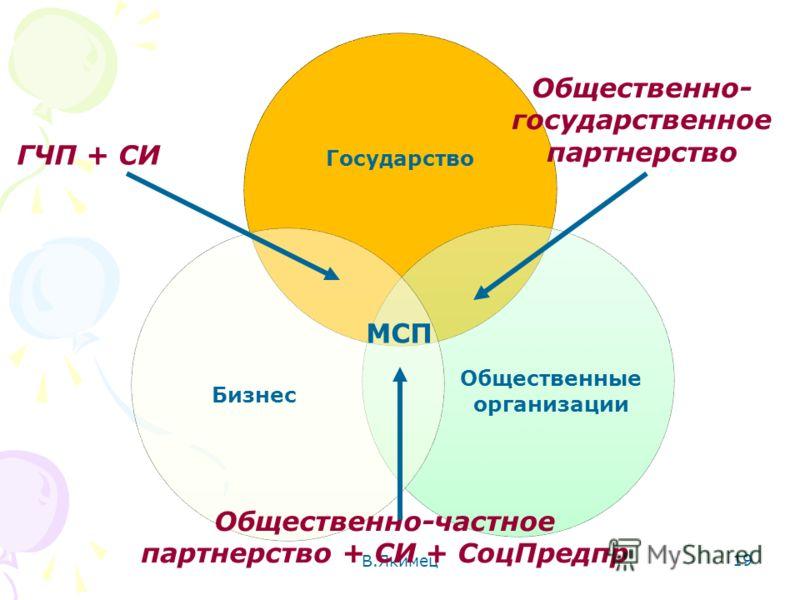 В.Якимец 19 ГЧП + СИ Общественно- государственное партнерство Общественно-частное партнерство + СИ + СоцПредпр МСП