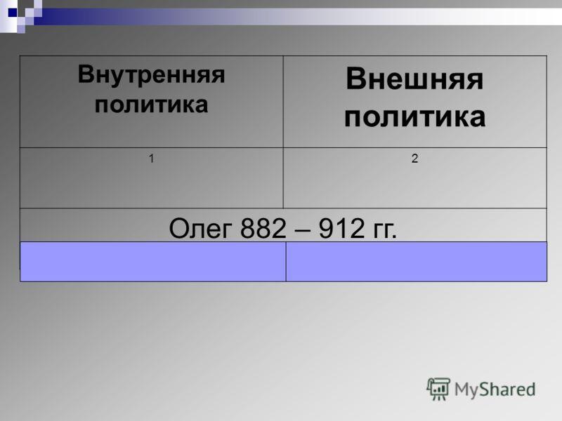 первых киевских князей,