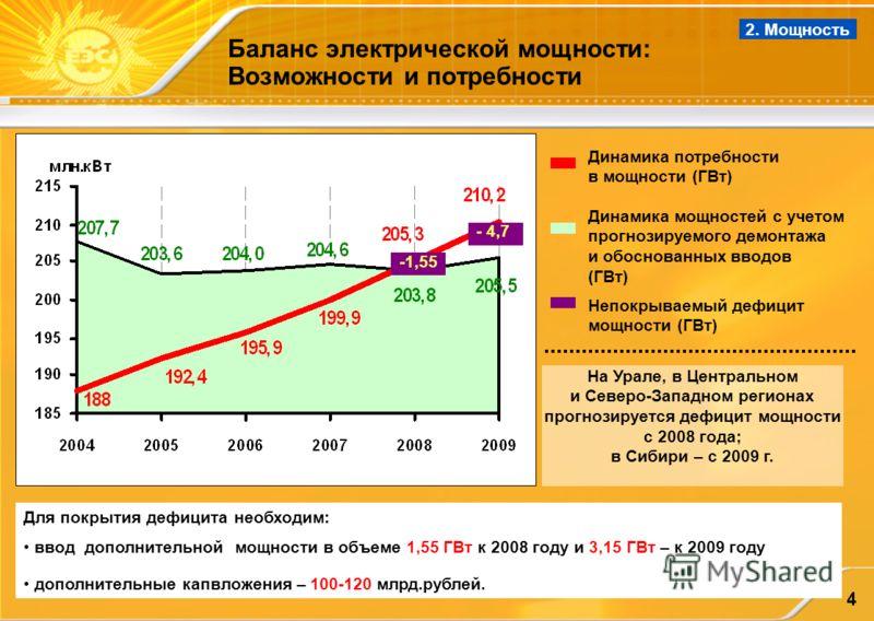 4 Баланс электрической мощности: Возможности и потребности - 4,7 Для покрытия дефицита необходим: ввод дополнительной мощности в объеме 1,55 ГВт к 2008 году и 3,15 ГВт – к 2009 году дополнительные капвложения – 100-120 млрд.рублей. -1,55 На Урале, в