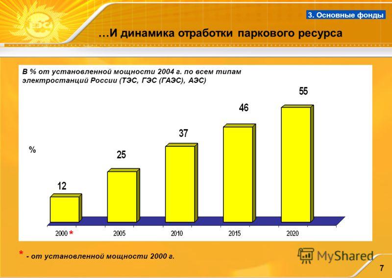 7 …И динамика отработки паркового ресурса 3. Основные фонды % В % от установленной мощности 2004 г. по всем типам электростанций России (ТЭС, ГЭС (ГАЭС), АЭС) * * - от установленной мощности 2000 г.