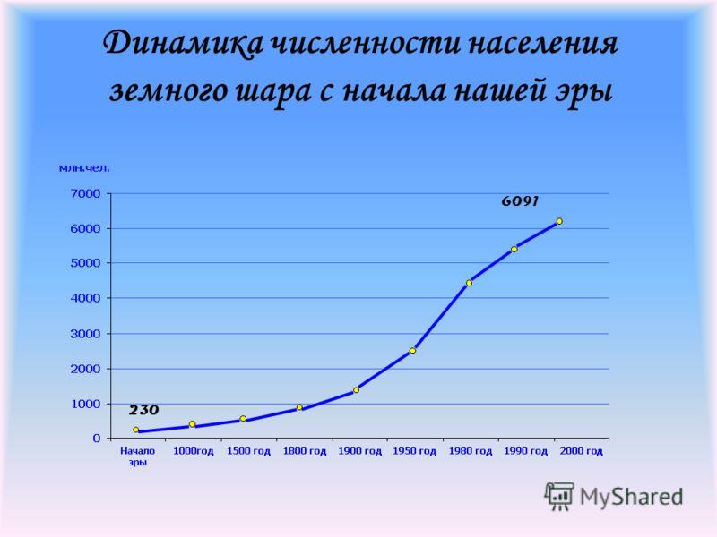 Динамика численности населения земного шара с начала нашей эры 230 6091