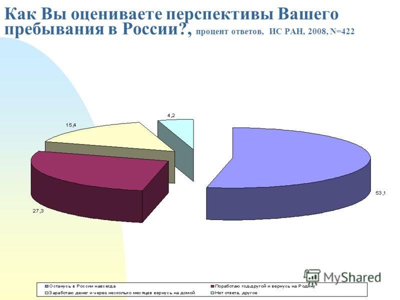 Как Вы оцениваете перспективы Вашего пребывания в России?, процент ответов, ИС РАН, 2008, N=422
