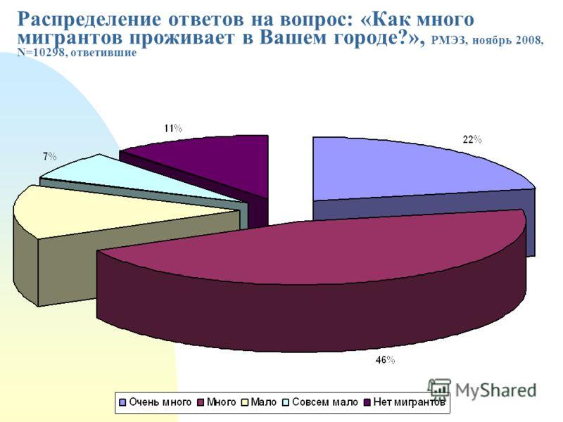 Распределение ответов на вопрос: «Как много мигрантов проживает в Вашем городе?», РМЭЗ, ноябрь 2008, N=10298, ответившие
