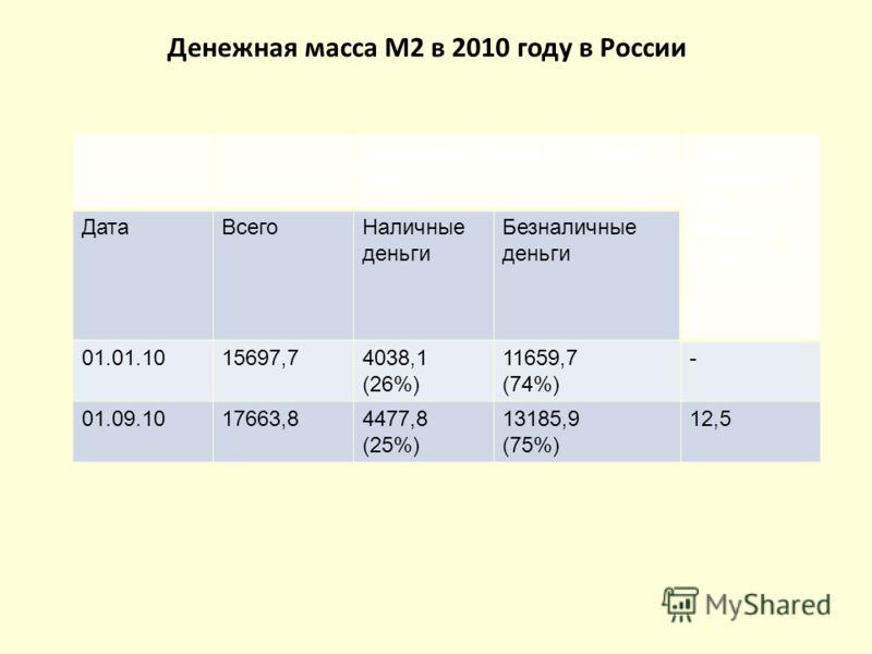 Денежная масса М2, млрд. руб. Темп прироста ден. Массы к 01.01.10, в % ДатаВсегоНаличные деньги Безналичные деньги 01.01.1015697,74038,1 (26%) 11659,7 (74%) - 01.09.1017663,84477,8 (25%) 13185,9 (75%) 12,5 Денежная масса М2 в 2010 году в России