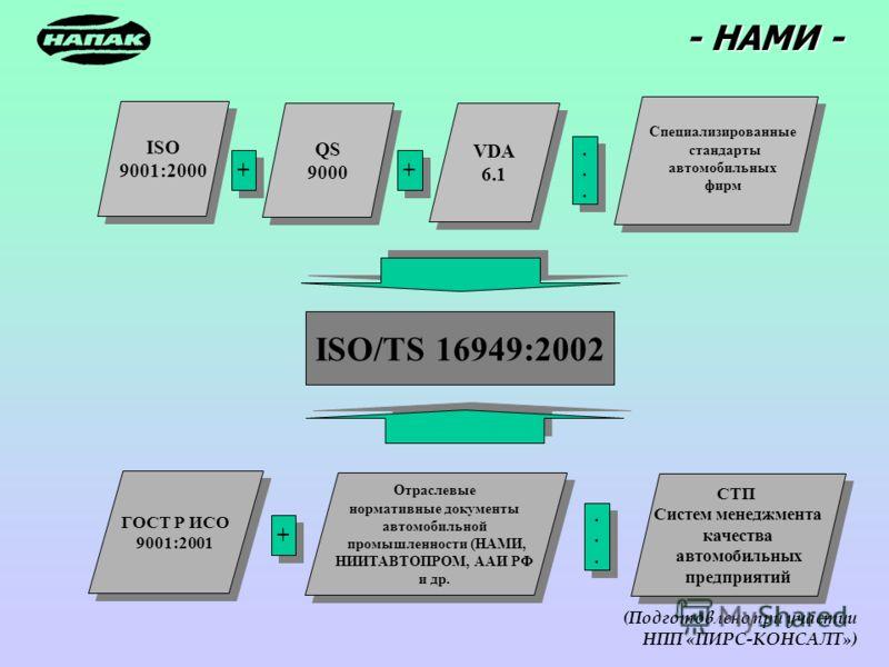 - НАМИ - (Подготовлено при участии НПП «ПИРС-КОНСАЛТ») ISO/TS 16949:2002 ISO 9001:2000 ISO 9001:2000 QS 9000 QS 9000 VDA 6.1 VDA 6.1 + + + +............ ГОСТ Р ИСО 9001:2001 ГОСТ Р ИСО 9001:2001 Специализированные стандарты автомобильных фирм + +....
