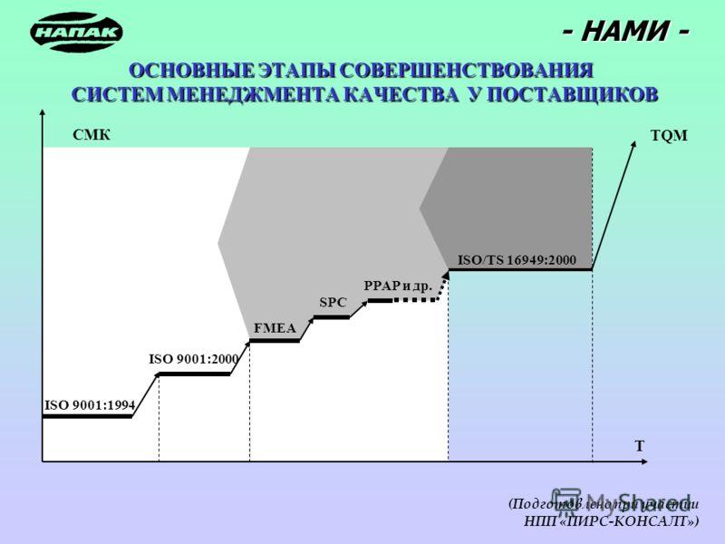 - НАМИ - (Подготовлено при участии НПП «ПИРС-КОНСАЛТ») ISO 9001:1994 ISO 9001:2000 FMEA ISO/TS 16949:2000 PPAP и др. SPC TQM T СМК ОСНОВНЫЕ ЭТАПЫ СОВЕРШЕНСТВОВАНИЯ СИСТЕМ МЕНЕДЖМЕНТА КАЧЕСТВА У ПОСТАВЩИКОВ