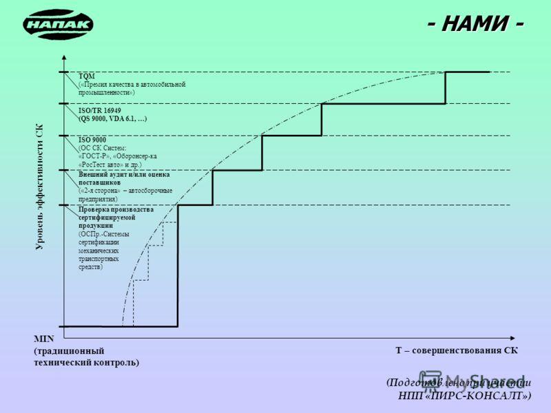 - НАМИ - (Подготовлено при участии НПП «ПИРС-КОНСАЛТ») TQM («Премия качества в автомобильной промышленности») ISO/TR 16949 (QS 9000, VDA 6.1, …) ISO 9000 (ОС СК Систем: «ГОСТ-Р», «Оборонсер-ка «РосТест авто» и др.) Внешний аудит и/или оценка поставщи