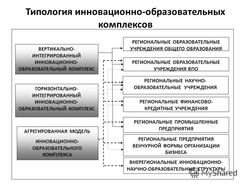 Типология инновационно-образовательных комплексов ВЕРТИКАЛЬНО- ИНТЕГРИРОВАННЫЙ ИННОВАЦИОННО- ОБРАЗОВАТЕЛЬНЫЙ КОМПЛЕКС РЕГИОНАЛЬНЫЕ ОБРАЗОВАТЕЛЬНЫЕ УЧРЕЖДЕНИЯ ВПО РЕГИОНАЛЬНЫЕ НАУЧНО- ОБРАЗОВАТЕЛЬНЫЕ УЧРЕЖДЕНИЯ РЕГИОНАЛЬНЫЕ ФИНАНСОВО- КРЕДИТНЫЕ УЧРЕЖД
