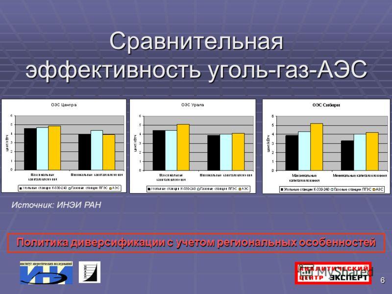 6 Сравнительная эффективность уголь-газ-АЭС Источник: ИНЭИ РАН Политика диверсификации с учетом региональных особенностей