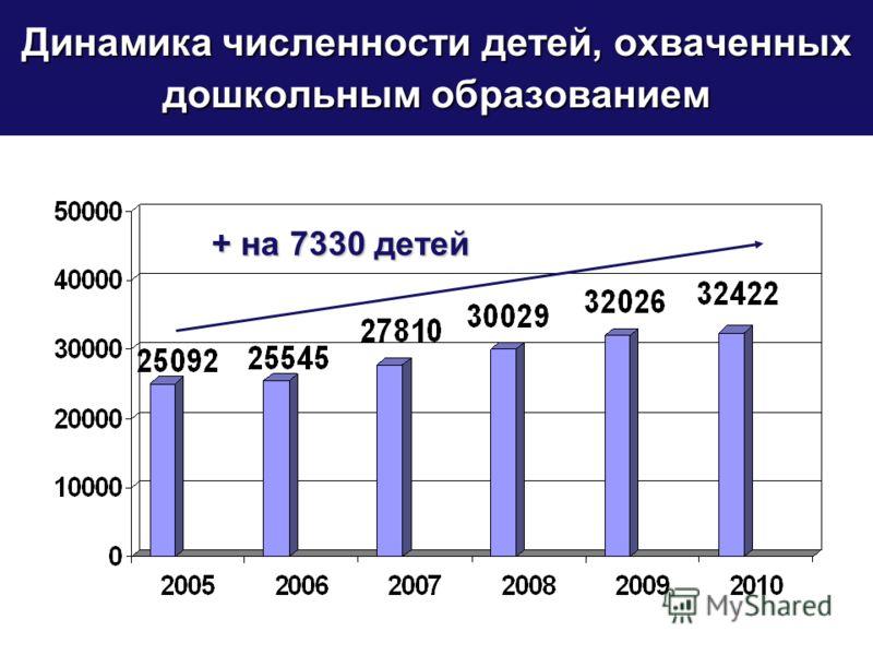 Динамика численности детей, охваченных дошкольным образованием + на 7330 детей