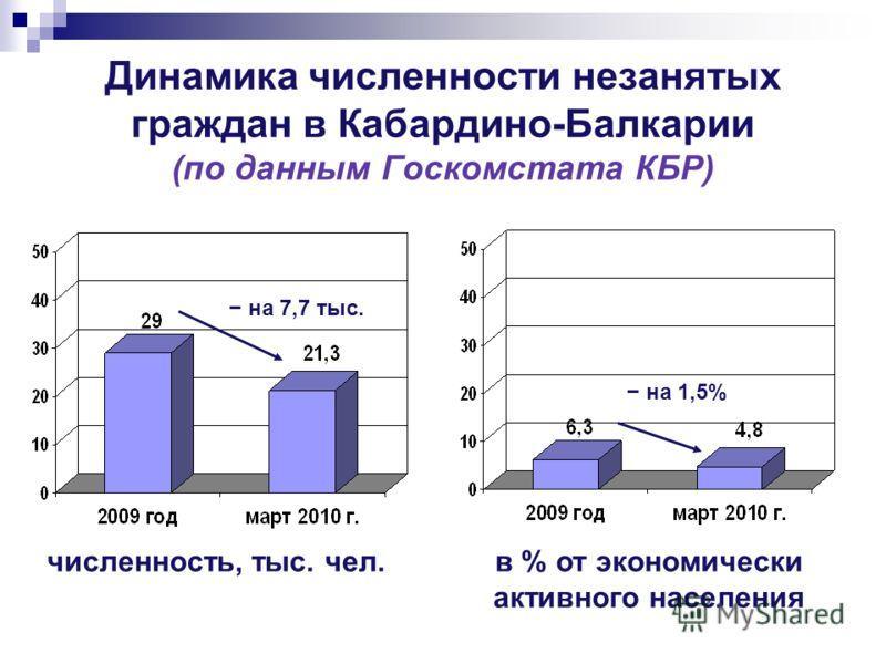 Динамика численности незанятых граждан в Кабардино-Балкарии (по данным Госкомстата КБР) численность, тыс. чел. в % от экономически активного населения на 7,7 тыс. на 1,5%