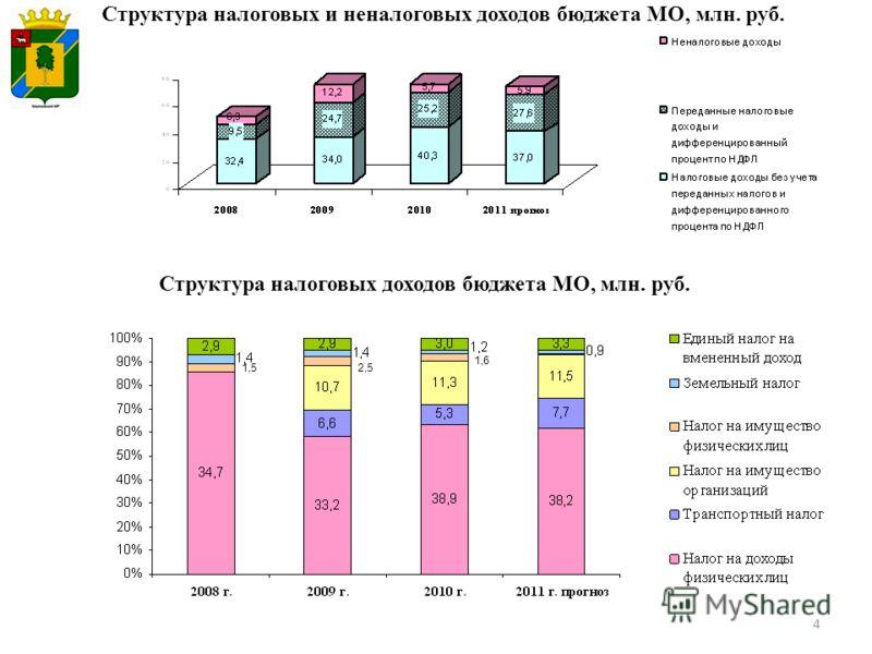 4 Структура налоговых и неналоговых доходов бюджета МО, млн. руб. Структура налоговых доходов бюджета МО, млн. руб. 1,52,5 1,6