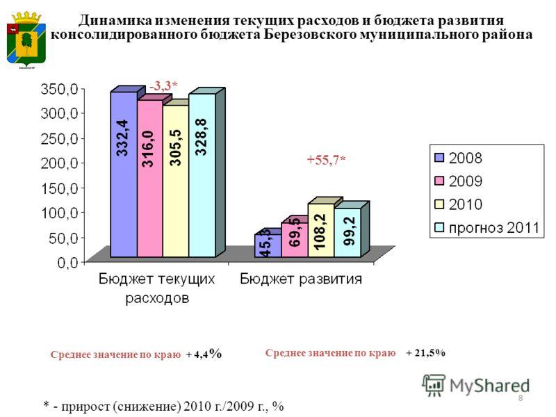 8 Динамика изменения текущих расходов и бюджета развития консолидированного бюджета Березовского муниципального района * - прирост (снижение) 2010 г./2009 г., % Среднее значение по краю + 4,4 % Среднее значение по краю + 21,5% -3,3* +55,7*