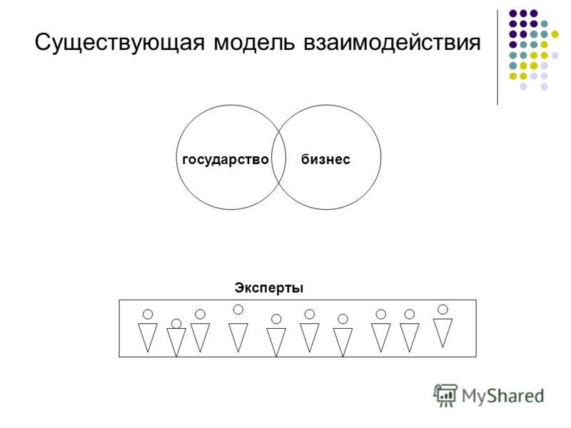 Существующая модель взаимодействия государствобизнес Эксперты