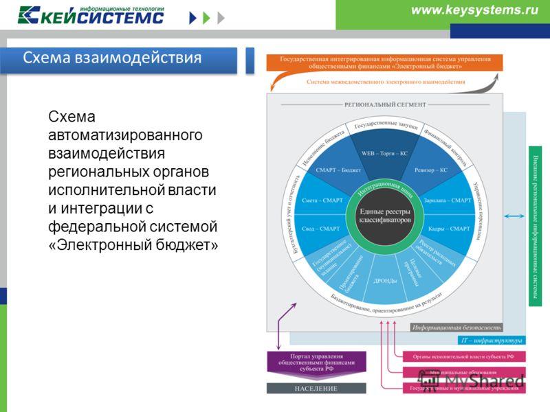 Схема взаимодействия Схема автоматизированного взаимодействия региональных органов исполнительной власти и интеграции с федеральной системой «Электронный бюджет»
