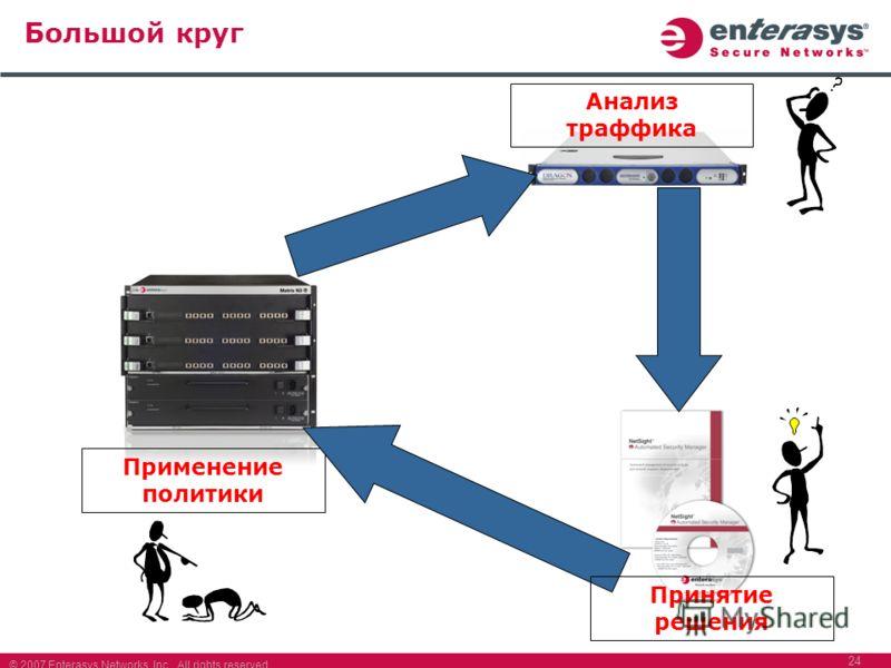 © 2007 Enterasys Networks, Inc. All rights reserved. 24 Большой круг Применение политики Анализ траффика Принятие решения