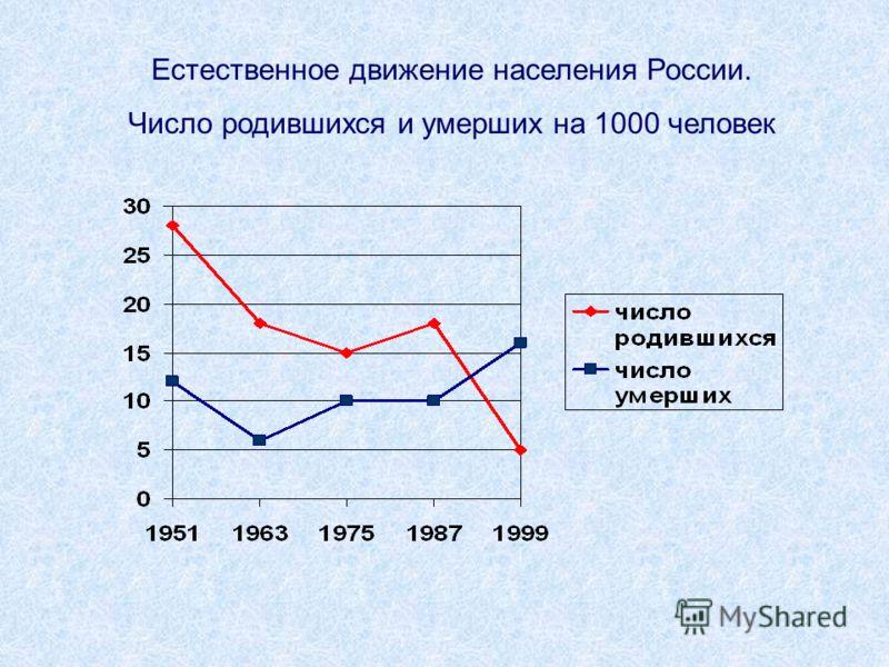 Естественное движение населения России. Число родившихся и умерших на 1000 человек