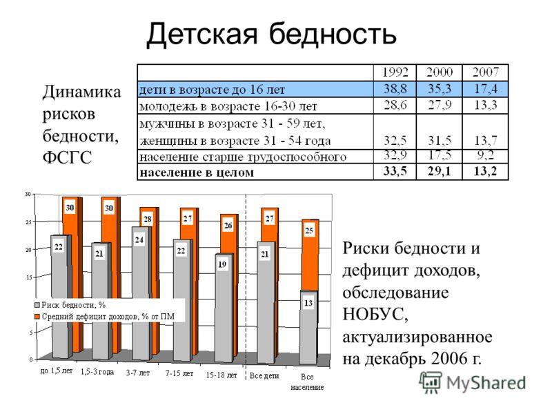 Детская бедность Риски бедности и дефицит доходов, обследование НОБУС, актуализированное на декабрь 2006 г. Динамика рисков бедности, ФСГС