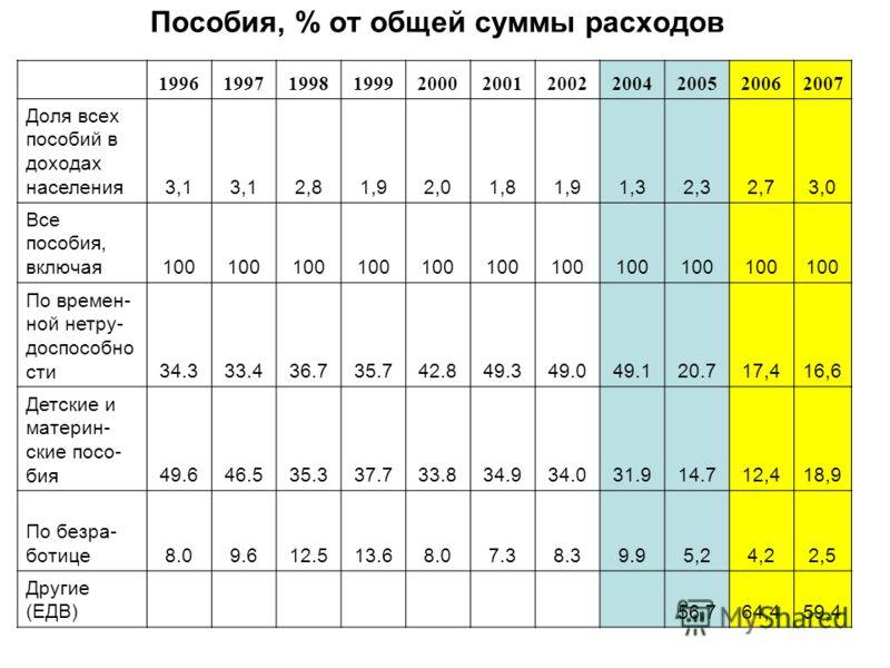 Пособия, % от общей суммы расходов 19961997199819992000200120022004200520062007 Доля всех пособий в доходах населения 3,13,13,12,81,92,01,81,91,32,32,73,0 Все пособия, включая 100 По времен- ной нетру- доспособно сти 34.333.436.735.742.849.349.049.12