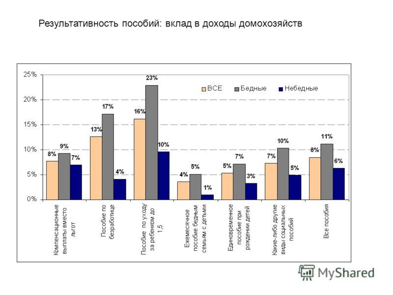 Результативность пособий: вклад в доходы домохозяйств