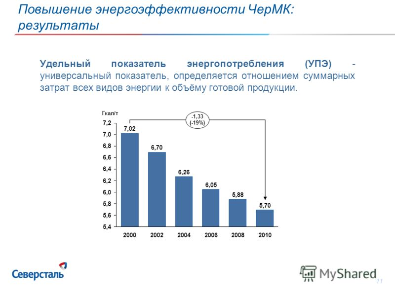 11 Удельный показатель энергопотребления (УПЭ) - универсальный показатель, определяется отношением суммарных затрат всех видов энергии к объёму готовой продукции. 7,2 7,0 6,8 6,6 6,4 6,2 6,0 5,8 5,6 5,4 -1,33 (-19%) 2010 5,70 2008 5,88 2006 6,05 2004