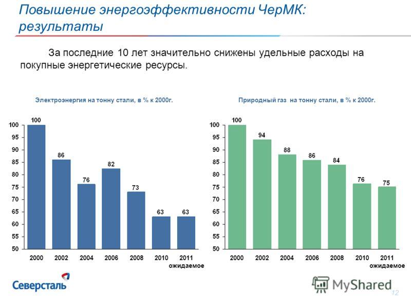 12 За последние 10 лет значительно снижены удельные расходы на покупные энергетические ресурсы. 201020082006200420022000 2011 ожидаемое2011 ожидаемое2011 ожидаемое2011 ожидаемое 201020082006200420022000 2011 ожидаемое2011 ожидаемое2011 ожидаемое2011
