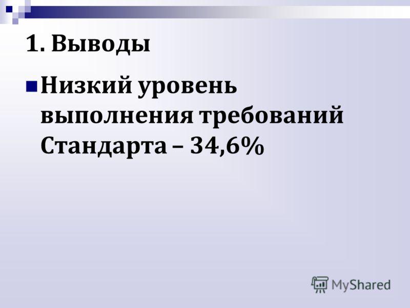 1. Выводы Низкий уровень выполнения требований Стандарта – 34,6%