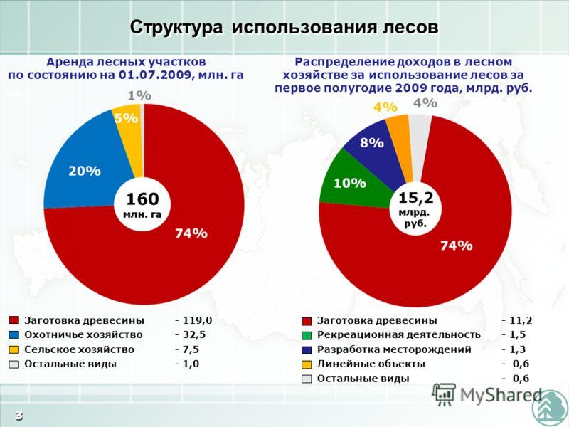 Распределение доходов в лесном хозяйстве за использование лесов за первое полугодие 2009 года, млрд. руб. Аренда лесных участков по состоянию на 01.07.2009, млн. га Заготовка древесины - 119,0 Охотничье хозяйство- 32,5 Сельское хозяйство- 7,5 Остальн