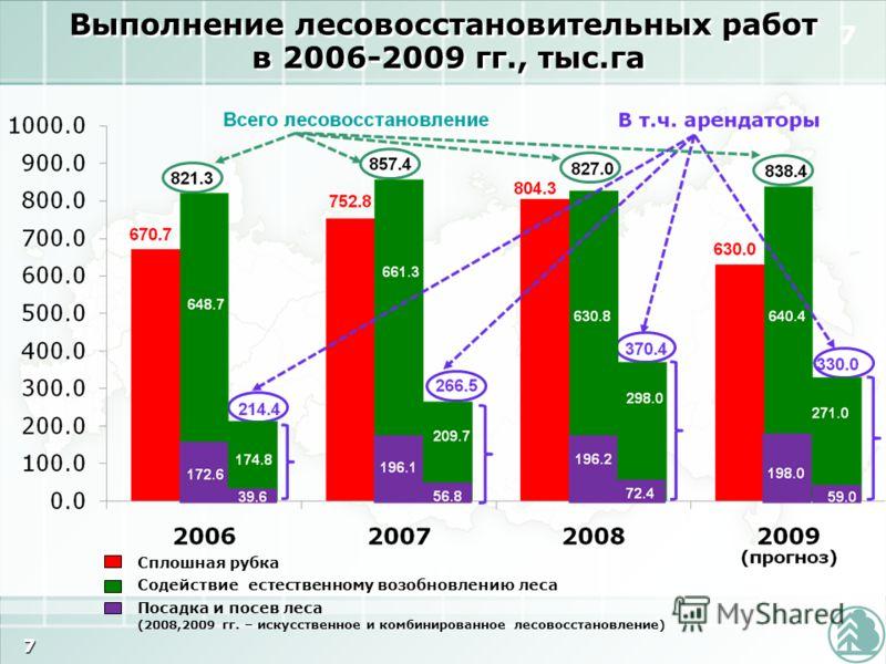 7 7 Выполнение лесовосстановительных работ в 2006-2009 гг., тыс.га Сплошная рубка Содействие естественному возобновлению леса Посадка и посев леса (2008,2009 гг. – искусственное и комбинированное лесовосстановление)