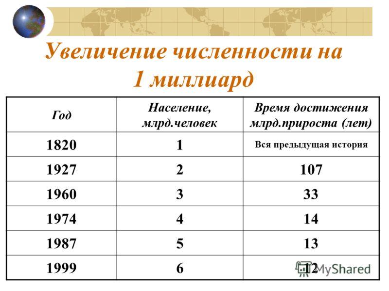 Увеличение численности на 1 миллиард Год Население, млрд.человек Время достижения млрд.прироста (лет) 18201 Вся предыдущая история 19272107 1960333 1974414 1987513 1999612