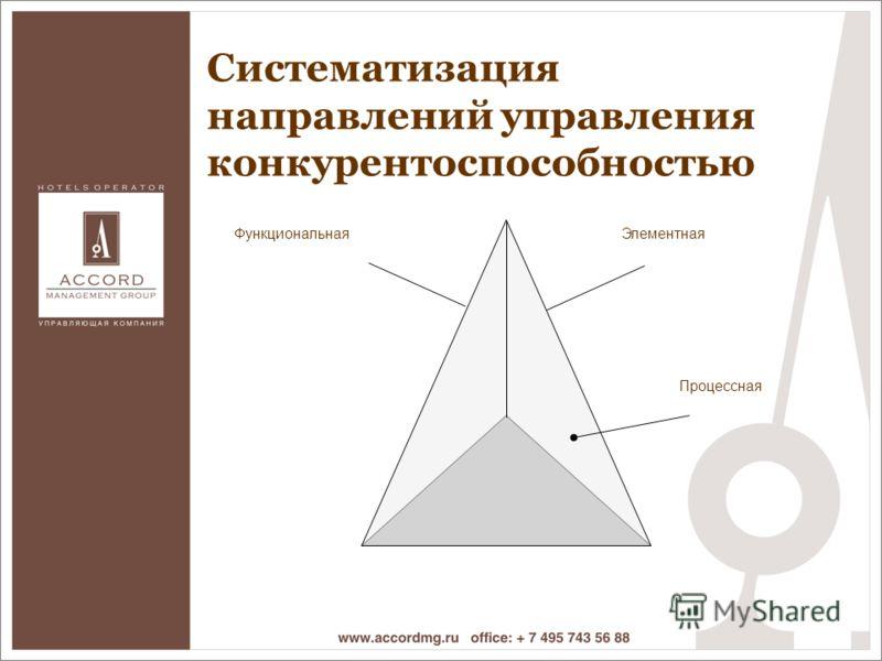 Процессная ЭлементнаяФункциональная Систематизация направлений управления конкурентоспособностью