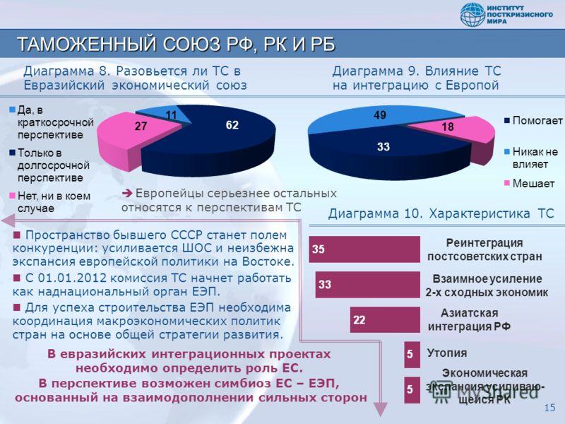 Диаграмма 10. Характеристика ТС В евразийских интеграционных проектах необходимо определить роль ЕС. В перспективе возможен симбиоз ЕС – ЕЭП, основанный на взаимодополнении сильных сторон Пространство бывшего СССР станет полем конкуренции: усиливаетс