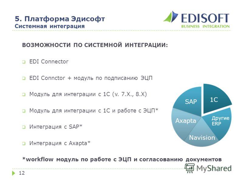 5. Платформа Эдисофт Системная интеграция 12 ВОЗМОЖНОСТИ ПО СИСТЕМНОЙ ИНТЕГРАЦИИ: EDI Connector EDI Connctor + модуль по подписанию ЭЦП Модуль для интеграции с 1С (v. 7.X., 8.X) Модуль для интеграции с 1С и работе с ЭЦП* Интеграция с SAP* Интеграция