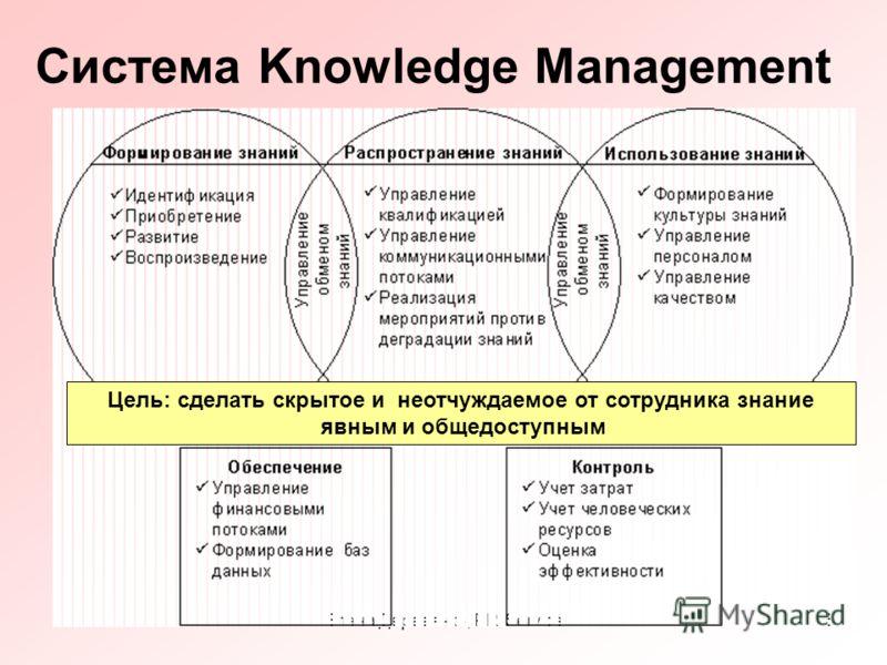 Елена Деревянко, PR-Service5 Система Knowledge Management Цель: сделать скрытое и неотчуждаемое от сотрудника знание явным и общедоступным