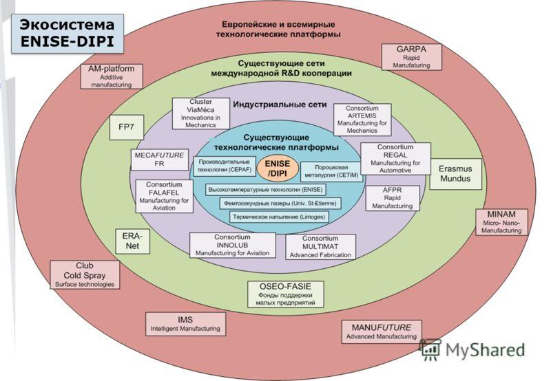 Экосистема ENISE-DIPI Экосистема ENISE-DIPI