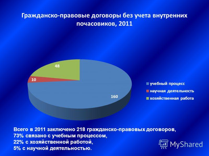 Гражданско-правовые договоры без учета внутренних почасовиков, 2011 Всего в 2011 заключено 218 гражданско-правовых договоров, 73% связано с учебным процессом, 22% с хозяйственной работой, 5% с научной деятельностью.