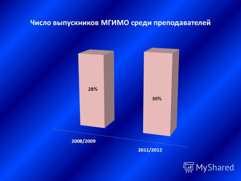 Число выпускников МГИМО среди преподавателей