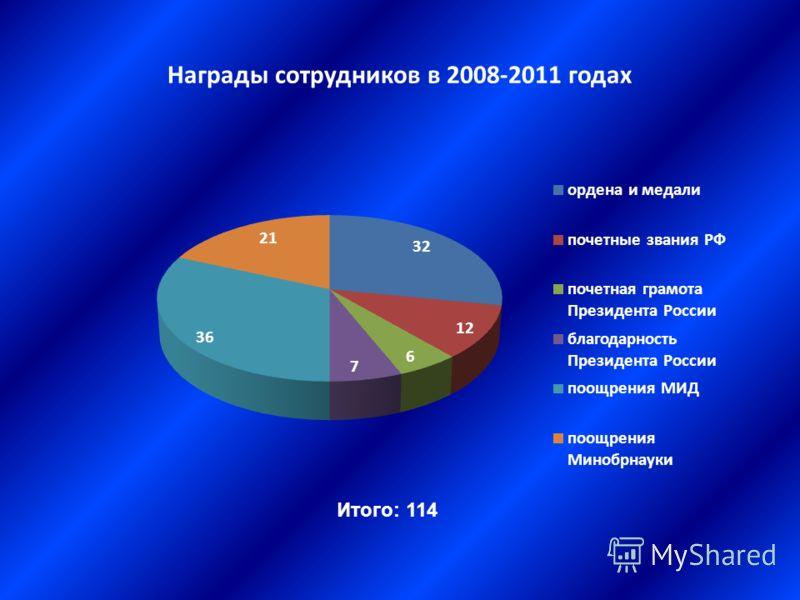 Награды сотрудников в 2008-2011 годах Итого: 114