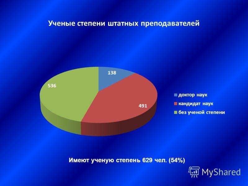 Ученые степени штатных преподавателей Имеют ученую степень 629 чел. (54%)