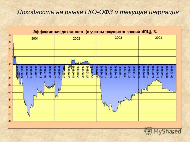10 Доходность на рынке ГКО-ОФЗ и текущая инфляция