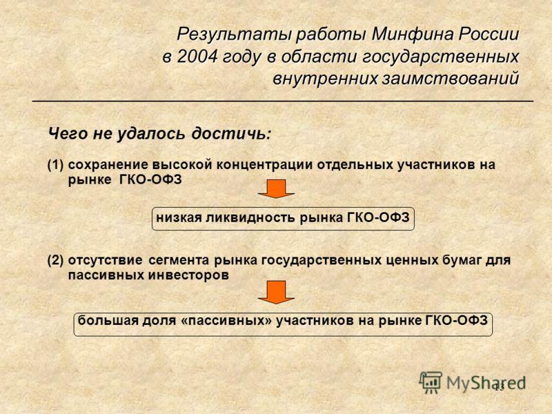 13 Результаты работы Минфина России в 2004 году в области государственных внутренних заимствований Чего не удалось достичь: (1) сохранение высокой концентрации отдельных участников на рынке ГКО-ОФЗ низкая ликвидность рынка ГКО-ОФЗ (2) отсутствие сегм