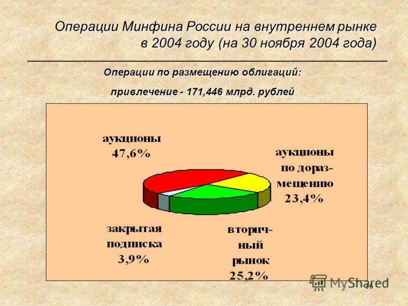 16 Операции Минфина России на внутреннем рынке в 2004 году (на 30 ноября 2004 года) Операции по размещению облигаций: привлечение - 171,446 млрд. рублей